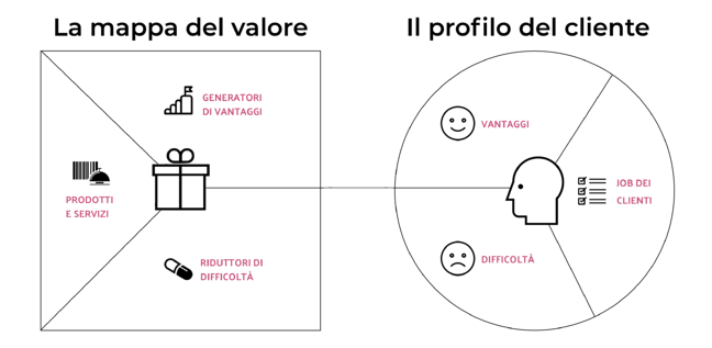Value Proposition Canvas cos'è