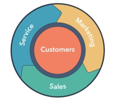 inbound marketing sales e customer service