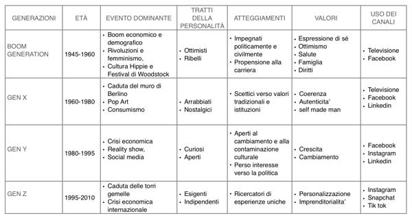 Phygital_work_manifesto_generazioni