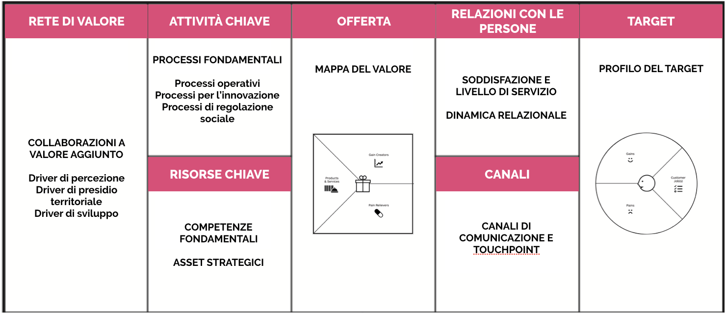 Business Model Canvas esempio