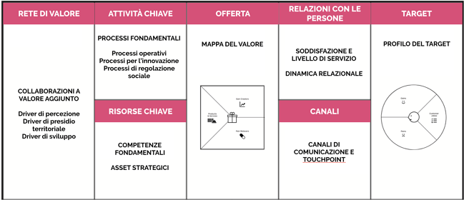 Business Model Canvas esempio