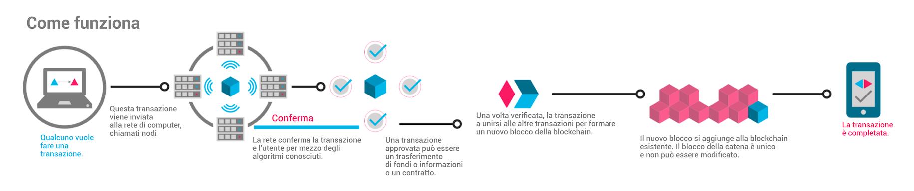 blockchain_comefunziona