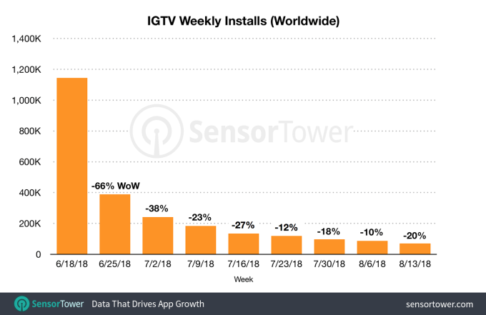 instagram-IGTV-numero-installazioni