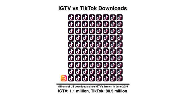 instagram-IGTV-vs-tiktok